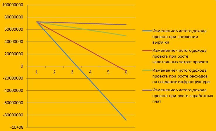 analiz-chuvstvitelnosti-proekta