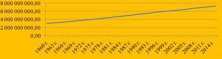 Динамика роста населения