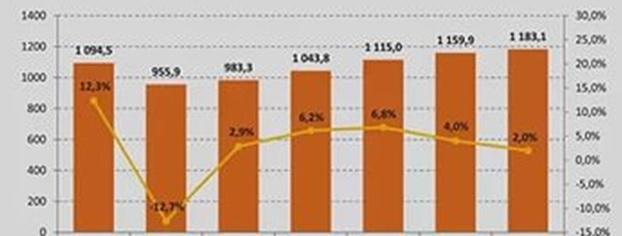 График роста бара
