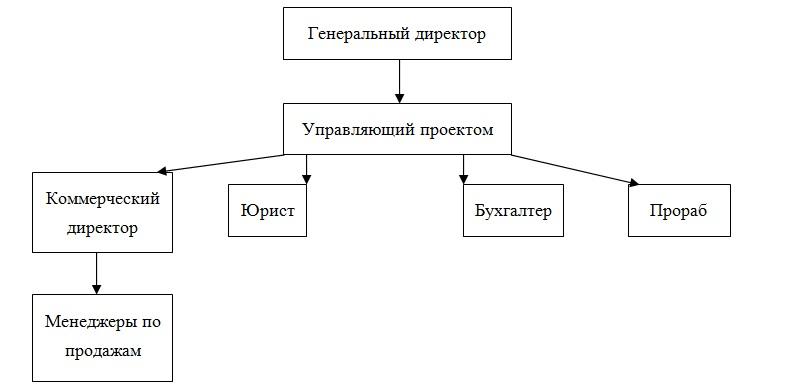 organizacionnaya-struktura